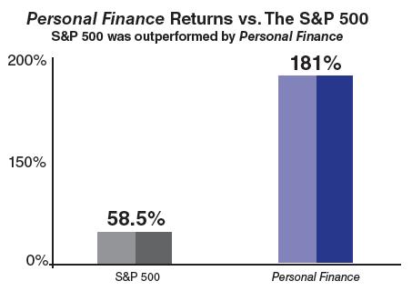 PFvsSP_Chart