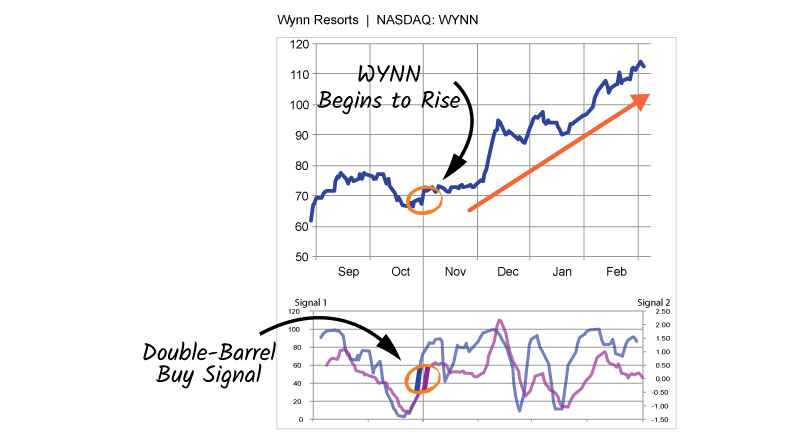 WYNN-p13-technical-chart-double-barrel