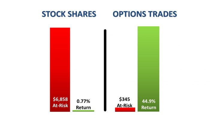 Coverture fraction stock options