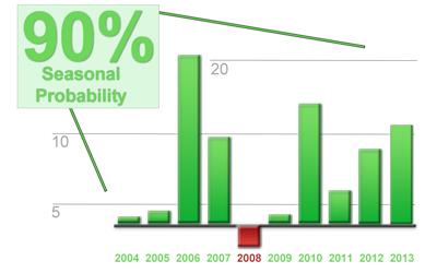chart_seasonality
