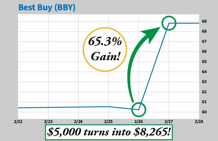 BestBuy chart