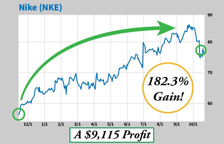 chart Nike