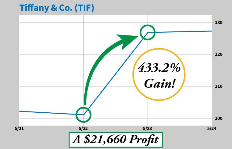 Chart Tiffany