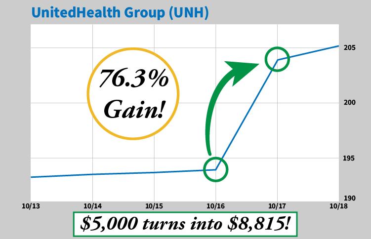 UnitedHealth Group chart