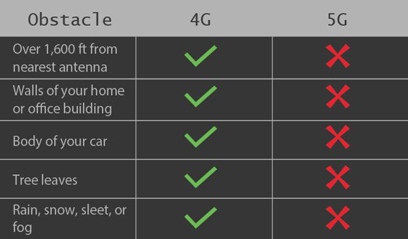 4G/5G table